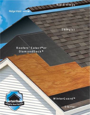 Certainteed Integrity Roof System Royal Roof Co